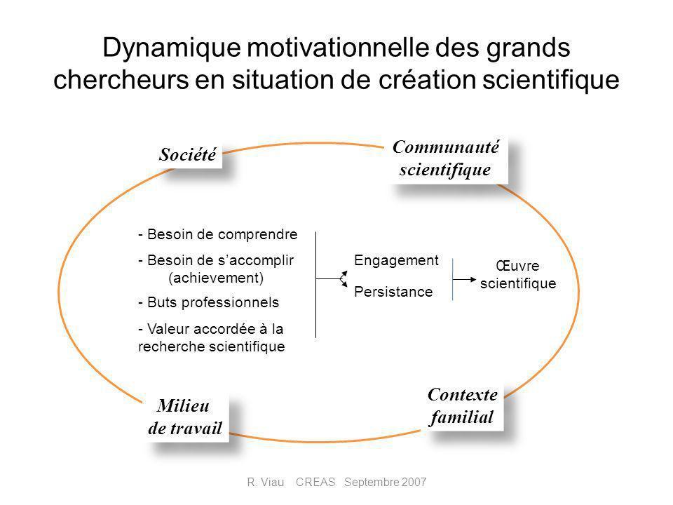 Dynamique motivationnelle des grands chercheurs en situation de création scientifique R. Viau CREAS Septembre 2007 Société Communauté scientifique Com