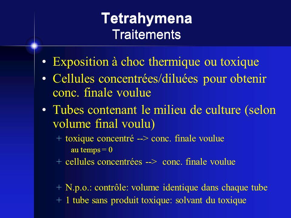 Tetrahymena Traitements Exposition à choc thermique ou toxique Cellules concentrées/diluées pour obtenir conc. finale voulue Tubes contenant le milieu