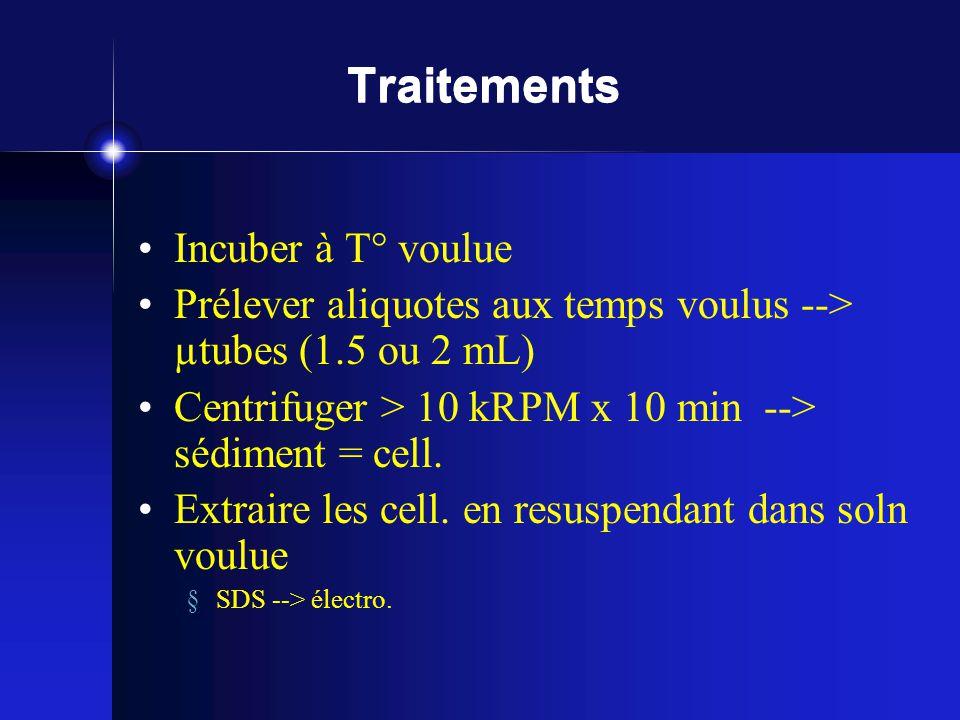 Traitements Incuber à T° voulue Prélever aliquotes aux temps voulus --> µtubes (1.5 ou 2 mL) Centrifuger > 10 kRPM x 10 min --> sédiment = cell. Extra