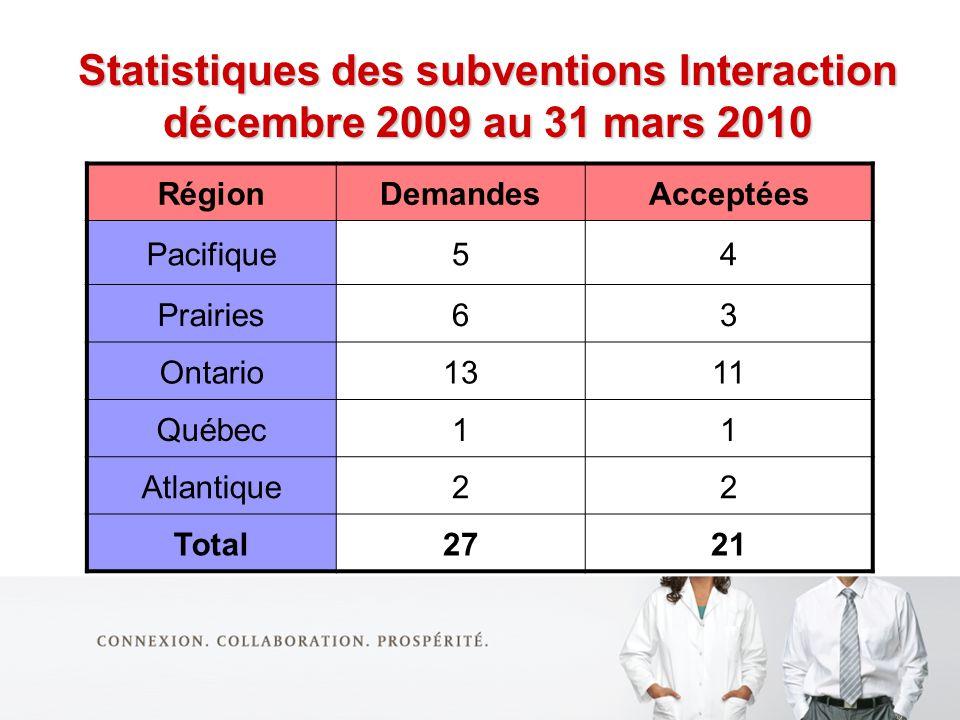 Statistiques des subventions Interaction décembre 2009 au 31 mars 2010 RégionDemandesAcceptées Pacifique54 Prairies63 Ontario1311 Québec11 Atlantique22 Total2721