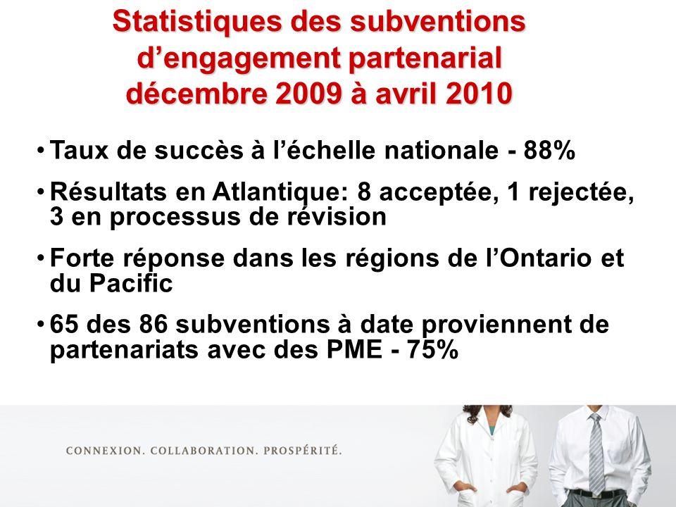 Statistiques des subventions dengagement partenarial décembre 2009 à avril 2010 Taux de succès à léchelle nationale - 88% Résultats en Atlantique: 8 acceptée, 1 rejectée, 3 en processus de révision Forte réponse dans les régions de lOntario et du Pacific 65 des 86 subventions à date proviennent de partenariats avec des PME - 75%