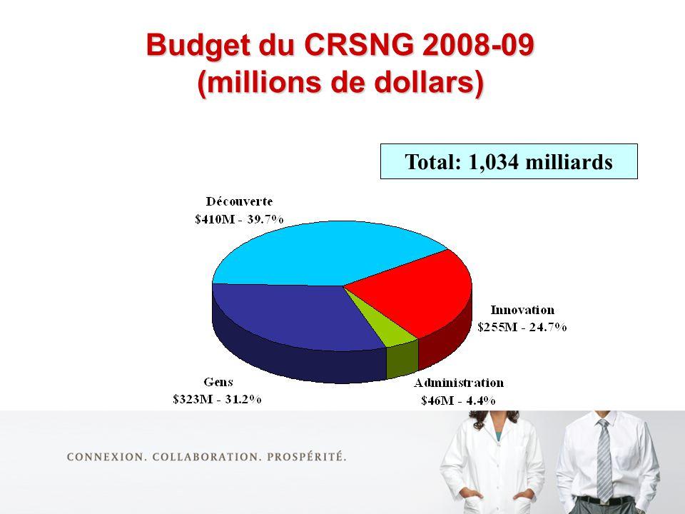 Budget du CRSNG 2008-09 (millions de dollars) Total: 1,034 milliards