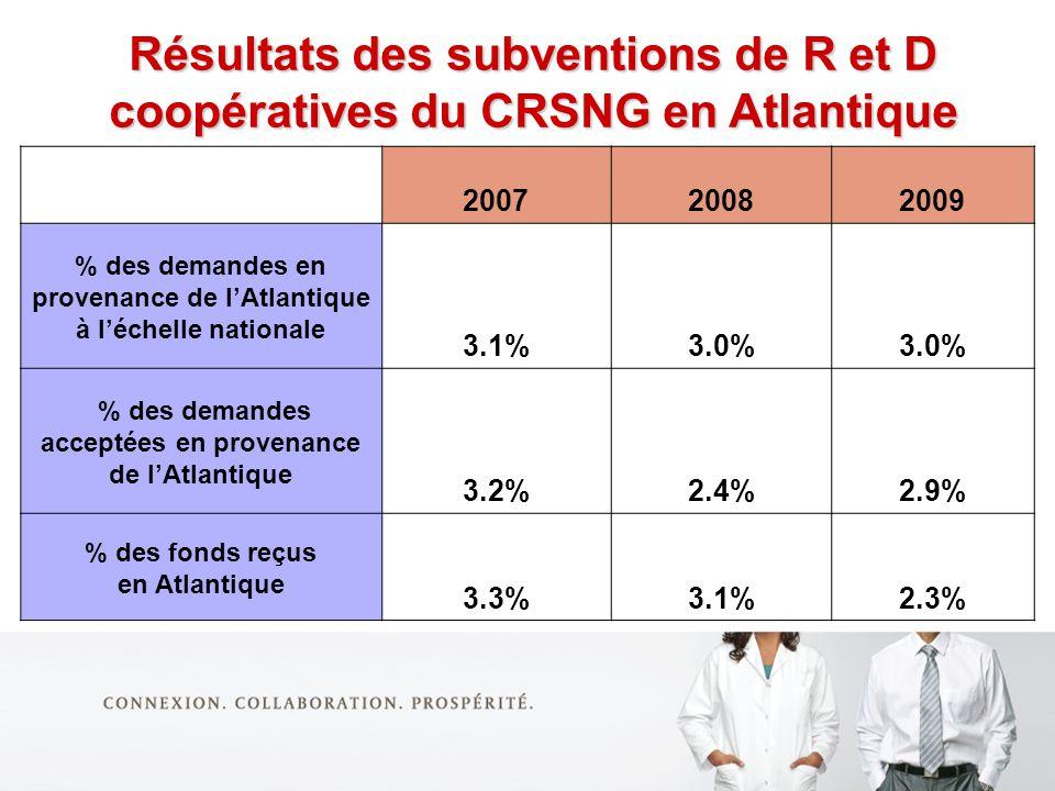 Résultats des subventions de R et D coopératives du CRSNG en Atlantique 200720082009 % des demandes en provenance de lAtlantique à léchelle nationale 3.1%3.0% % des demandes acceptées en provenance de lAtlantique 3.2%2.4%2.9% % des fonds reçus en Atlantique 3.3%3.1%2.3%