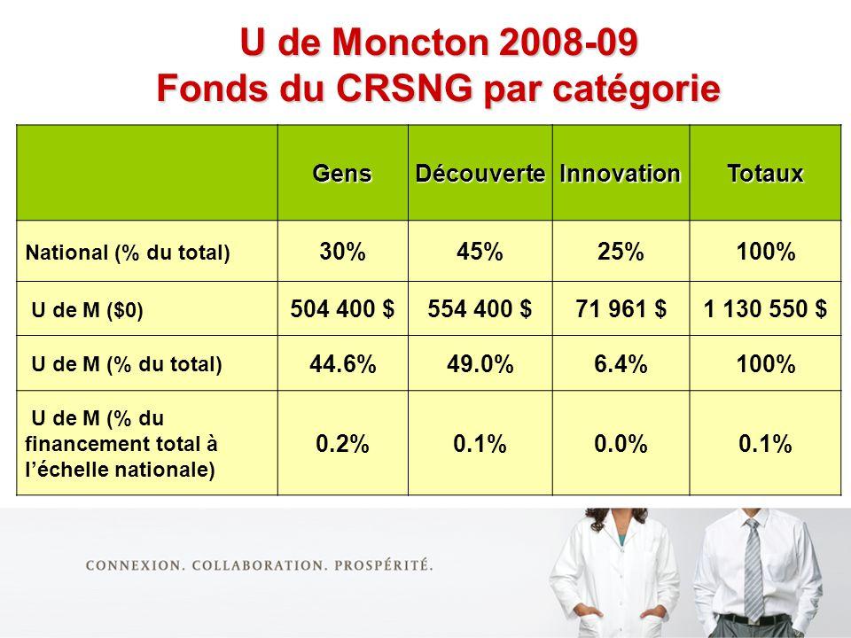 U de Moncton 2008-09 Fonds du CRSNG par catégorie GensDécouverteInnovationTotaux National (% du total) 30%45%25%100% U de M ($0) 504 400 $554 400 $71 961 $1 130 550 $ U de M (% du total) 44.6%49.0%6.4%100% U de M (% du financement total à léchelle nationale) 0.2%0.1%0.0%0.1% U de Moncton 2008-09 Fonds du CRSNG par catégorie