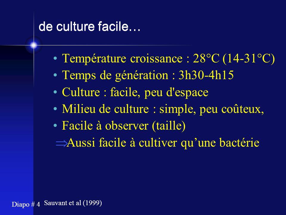 Diapo # 4 de culture facile… Température croissance : 28°C (14-31°C) Temps de génération : 3h30-4h15 Culture : facile, peu d'espace Milieu de culture