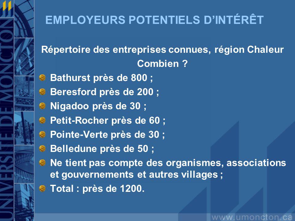 EMPLOYEURS POTENTIELS DINTÉRÊT Répertoire des entreprises connues, région Chaleur Combien ? Bathurst près de 800 ; Beresford près de 200 ; Nigadoo prè