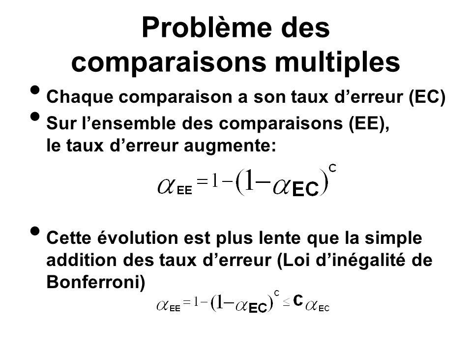 Problème des comparaisons multiples Chaque comparaison a son taux derreur (EC) Sur lensemble des comparaisons (EE), le taux derreur augmente: Cette év