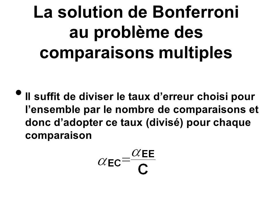 La solution de Bonferroni au problème des comparaisons multiples Il suffit de diviser le taux derreur choisi pour lensemble par le nombre de comparais