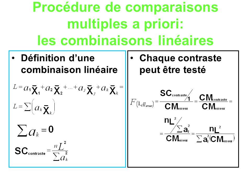 Procédure de comparaisons multiples a priori: les combinaisons linéaires Définition dune combinaison linéaire Chaque contraste peut être testé