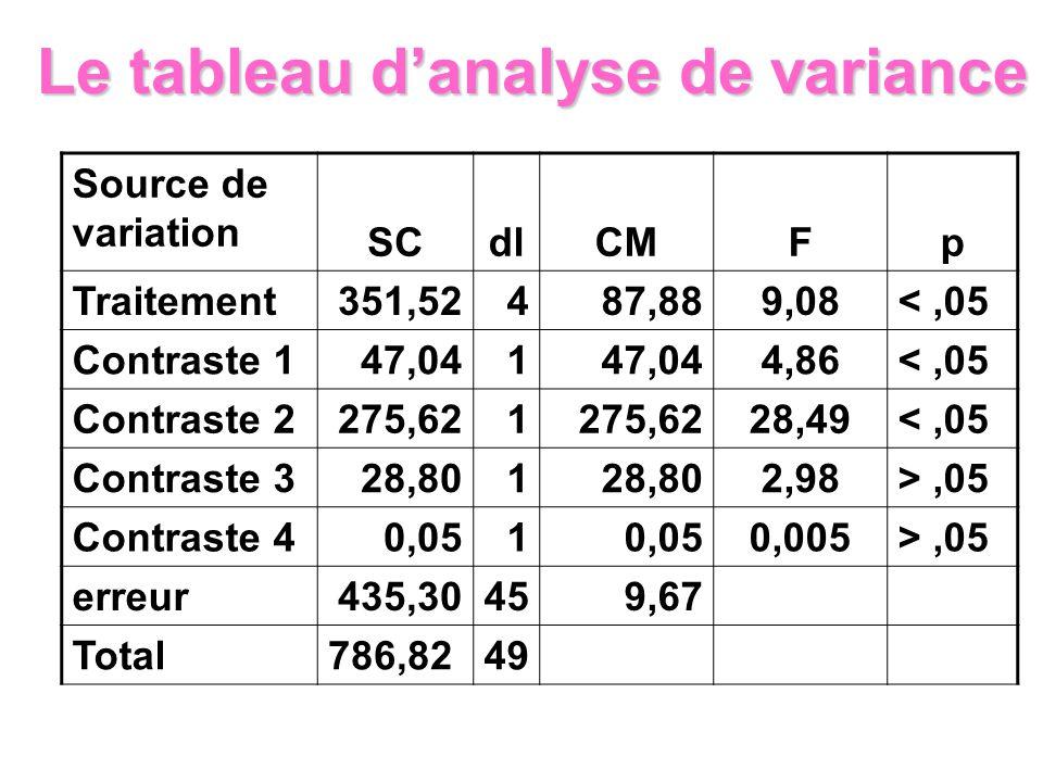 Source de variation SCdlCMFp Traitement351,52 487,889,08<,05 Contraste 1 47,041 4,86<,05 Contraste 2275,621 28,49<,05 Contraste 328,801 2,98>,05 Contr