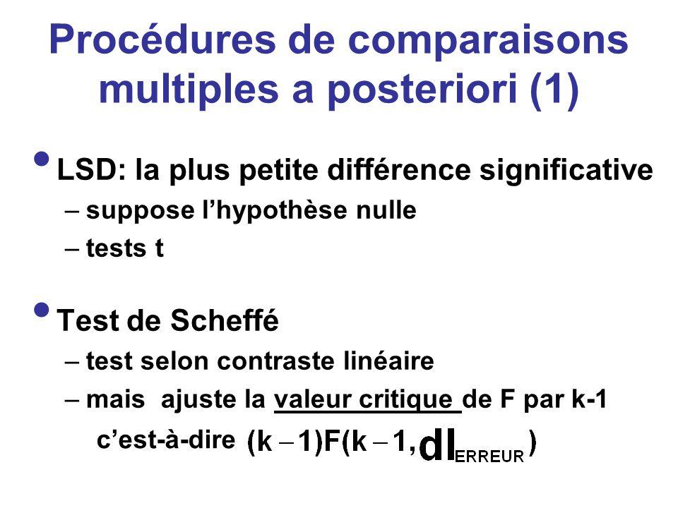 Procédures de comparaisons multiples a posteriori (1) LSD: la plus petite différence significative –suppose lhypothèse nulle –tests t Test de Scheffé