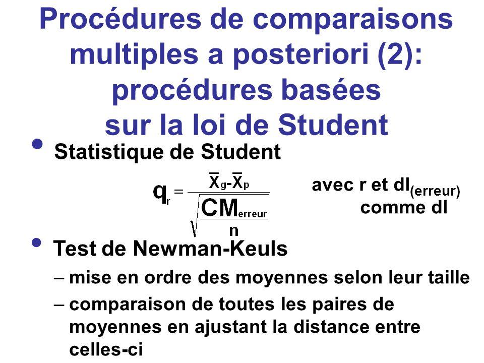 Procédures de comparaisons multiples a posteriori (2): procédures basées sur la loi de Student Statistique de Student avec r et dl (erreur) comme dl T