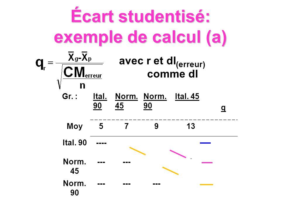 Gr. :Ital. 90 Norm. 45 Norm. 90 Ital. 45 q Moy57913 Ital. 90----2484.05 Norm. 45 --- 263.65 Norm. 90 --- 43.00 avec r et dl (erreur) comme dl Écart st