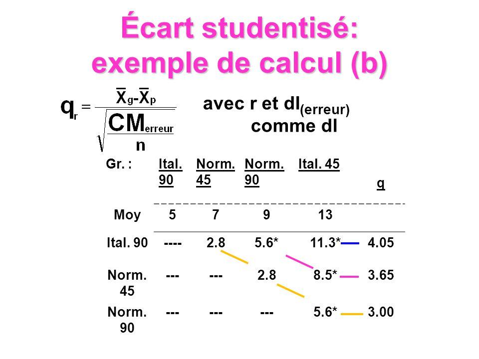 Gr. :Ital. 90 Norm. 45 Norm. 90 Ital. 45 q Moy57913 Ital. 90----2.85.6*11.3*4.05 Norm. 45 --- 2.88.5*3.65 Norm. 90 --- 5.6*3.00 avec r et dl (erreur)