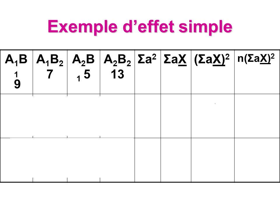 Exemple deffet simple A1B1 9A1B1 9 A1B27A1B27 A 2 B 1 5 A 2 B 2 13 Σa2Σa2 ΣaXΣaX(ΣaX) 2 n(ΣaX) 2 10022420 0012864320