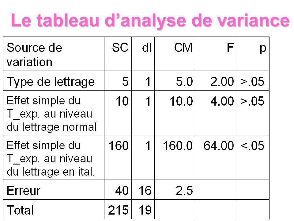 Le tableau danalyse de variance