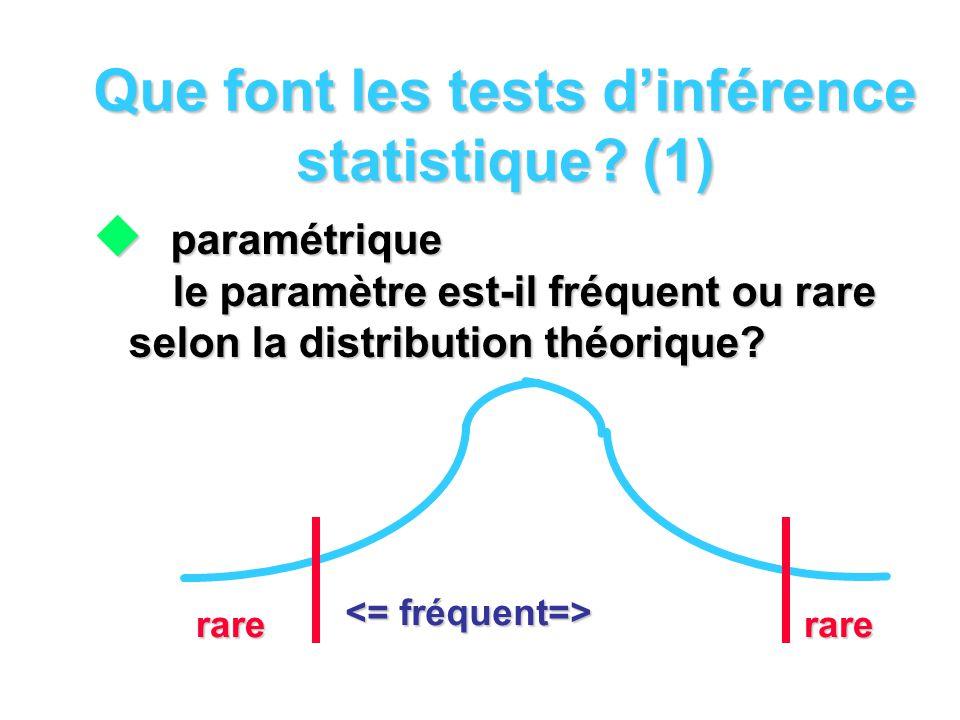Que font les tests dinférence statistique? (1) paramétrique le paramètre est-il fréquent ou rare selon la distribution théorique? paramétrique le para