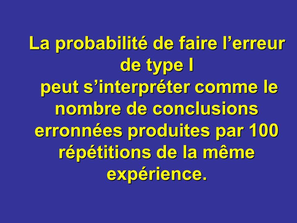 La probabilité de faire lerreur de type I peut sinterpréter comme le nombre de conclusions erronnées produites par 100 répétitions de la même expérien