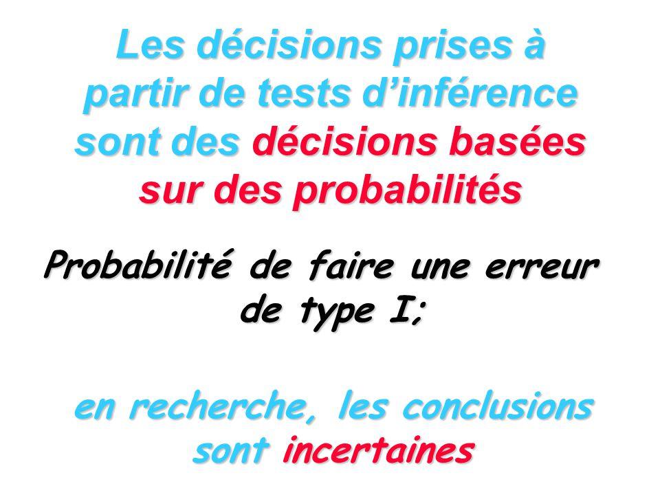 Procédures de comparaisons multiples a posteriori (4) Comparaisons à un groupe témoin: le test de Dunnett dl = dl associé à CM erreur Voir table de t d