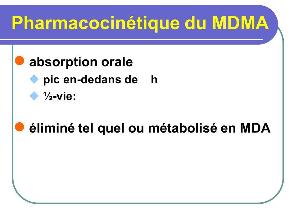 Pharmacocinétique du MDMA absorption orale pic en-dedans de h ½-vie: éliminé tel quel ou métabolisé en MDA