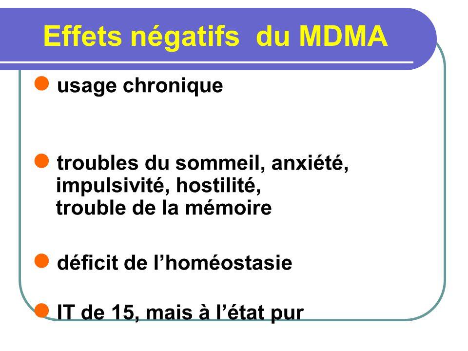 Effets négatifs du MDMA usage chronique troubles du sommeil, anxiété, impulsivité, hostilité, trouble de la mémoire déficit de lhoméostasie IT de 15,