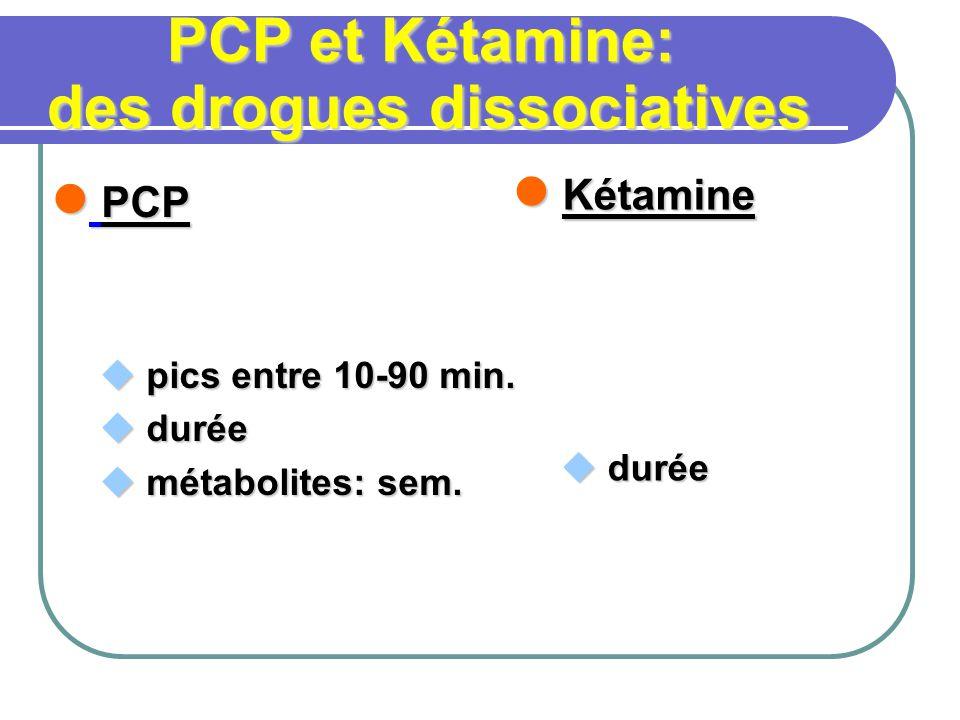 PCP PCP pics entre 10-90 min. pics entre 10-90 min. durée durée métabolites: sem. métabolites: sem. Kétamine Kétamine durée durée PCP et Kétamine: des