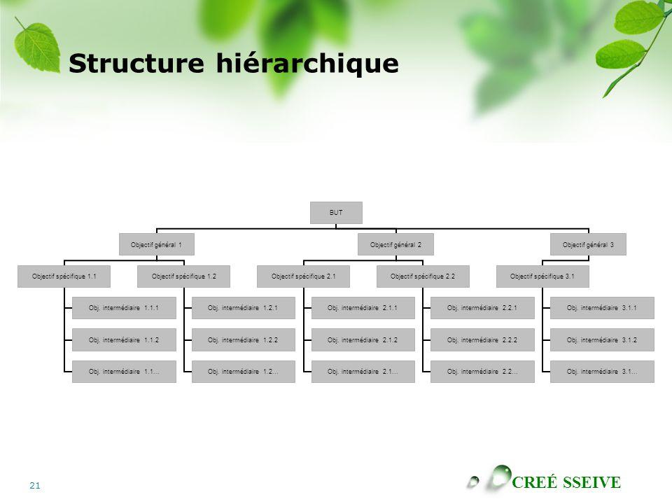 CREÉ SSEIVE 21 Structure hiérarchique BUT Objectif général 1 Objectif spécifique 1.1 Obj.