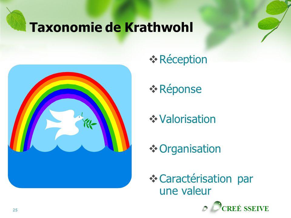 CREÉ SSEIVE 25 Taxonomie de Krathwohl Réception Réponse Valorisation Organisation Caractérisation par une valeur