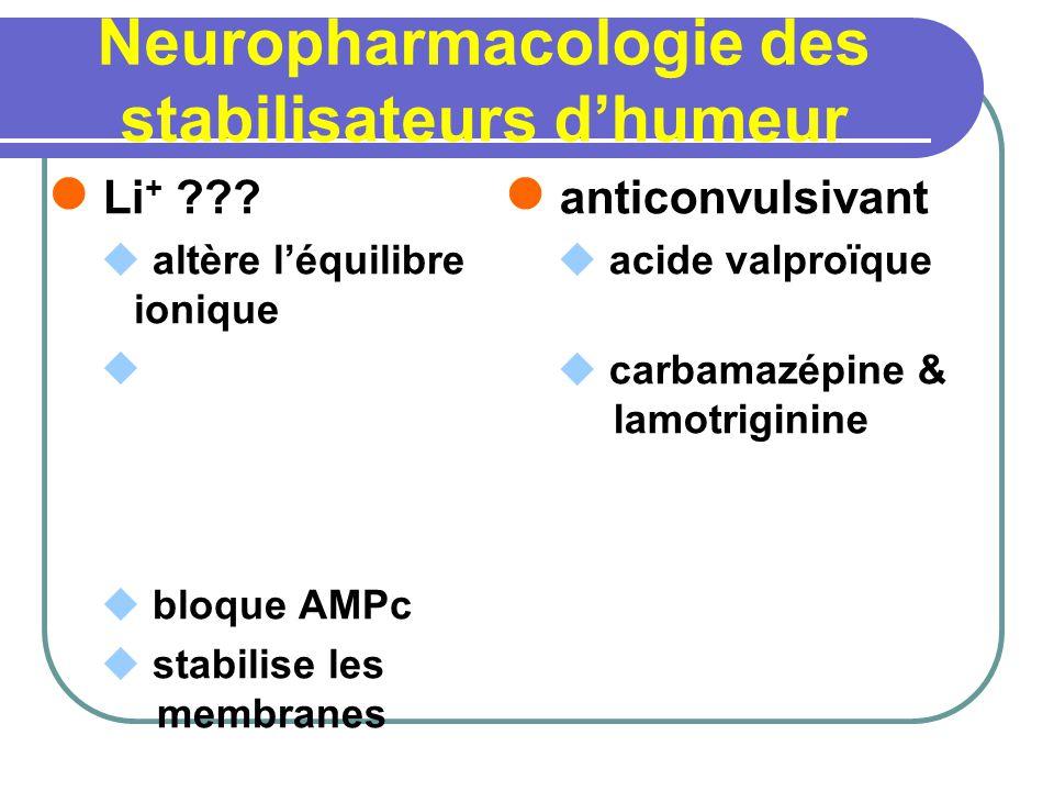 Neuropharmacologie des stabilisateurs dhumeur Li + ??? altère léquilibre ionique bloque AMPc stabilise les membranes anticonvulsivant acide valproïque