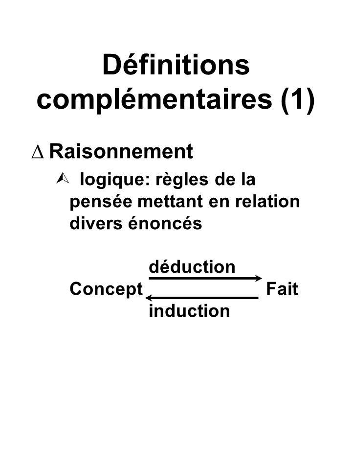 Définitions complémentaires (1) Raisonnement logique: règles de la pensée mettant en relation divers énoncés déduction ConceptFait induction