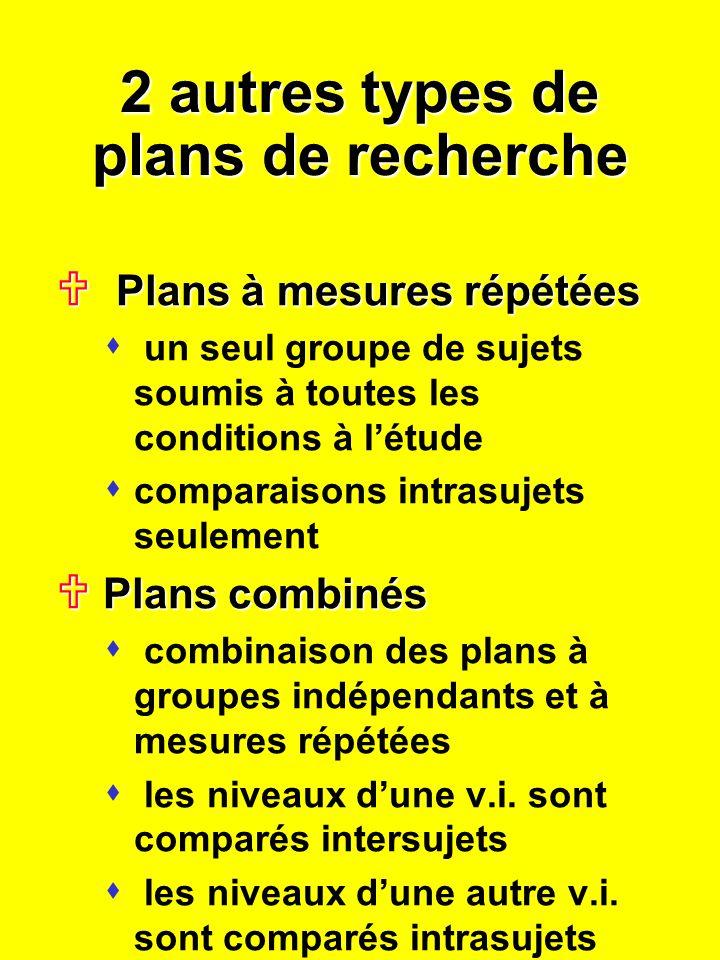 2 autres types de plans de recherche Plans à mesures répétées Plans à mesures répétées s un seul groupe de sujets soumis à toutes les conditions à létude s comparaisons intrasujets seulement Plans combinés Plans combinés s combinaison des plans à groupes indépendants et à mesures répétées s les niveaux dune v.i.