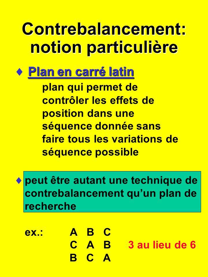 Contrebalancement: notion particulière Plan en carré latin Plan en carré latin plan qui permet de contrôler les effets de position dans une séquence donnée sans faire tous les variations de séquence possible peut être autant une technique de contrebalancement quun plan de recherche ex.:A B C C A B 3 au lieu de 6 B C A