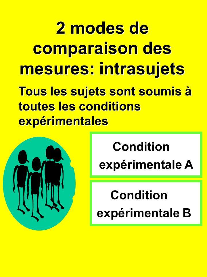2 modes de comparaison des mesures: intrasujets Condition expérimentale A Condition expérimentale B Tous les sujets sont soumis à toutes les conditions expérimentales