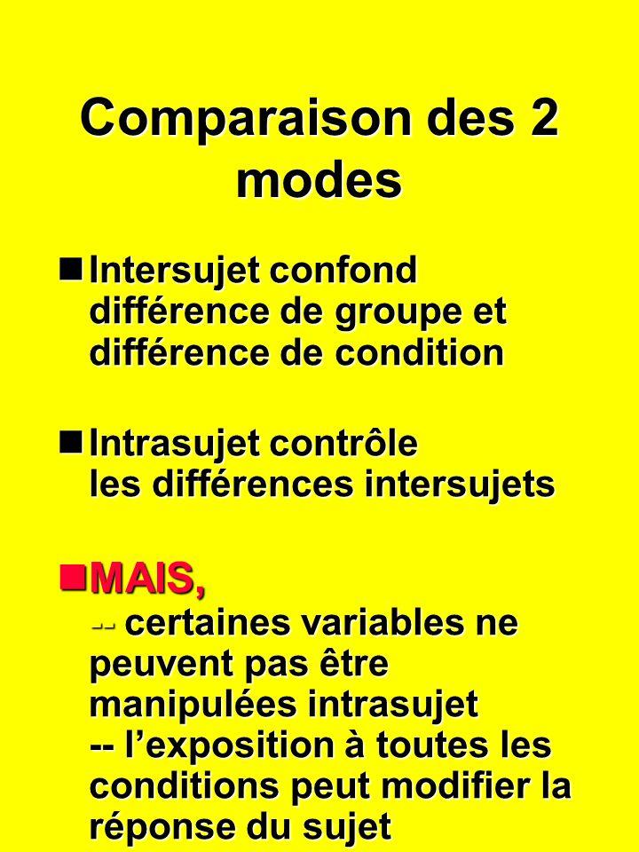 Comparaison des 2 modes nIntersujet confond différence de groupe et différence de condition nIntrasujet contrôle les différences intersujets nMAIS, -- certaines variables ne peuvent pas être manipulées intrasujet -- lexposition à toutes les conditions peut modifier la réponse du sujet