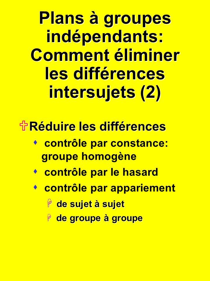Plans à groupes indépendants: Comment éliminer les différences intersujets (2) Réduire les différences Réduire les différences s contrôle par constance: groupe homogène s contrôle par le hasard s contrôle par appariement H de sujet à sujet de groupe à groupe de groupe à groupe