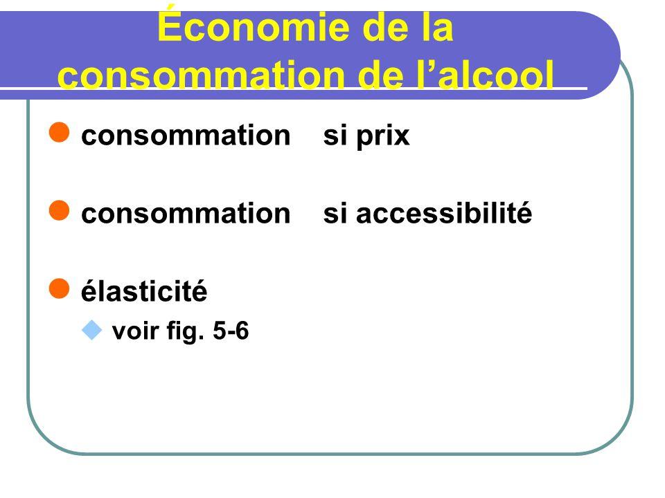 Économie de la consommation de lalcool consommation si prix consommation si accessibilité élasticité voir fig. 5-6