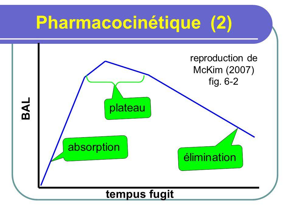 Pharmacocinétique (3) reproduction de McKim (2007) fig. 6-2 BAL tempus fugit absorption