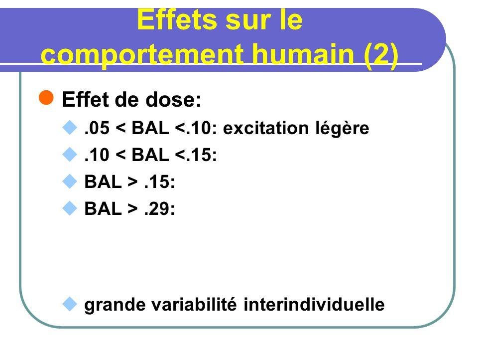 Effets sur le comportement humain (2) Effet de dose:.05 < BAL <.10: excitation légère.10 < BAL <.15: BAL >.15: BAL >.29: grande variabilité interindiv