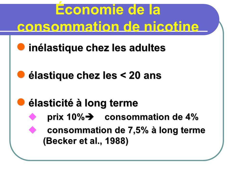 Économie de la consommation de nicotine inélastique chez les adultes inélastique chez les adultes élastique chez les < 20 ans élastique chez les < 20 ans élasticité à long terme élasticité à long terme prix 10% consommation de 4% prix 10% consommation de 4% consommation de 7,5% à long terme (Becker et al., 1988) consommation de 7,5% à long terme (Becker et al., 1988)
