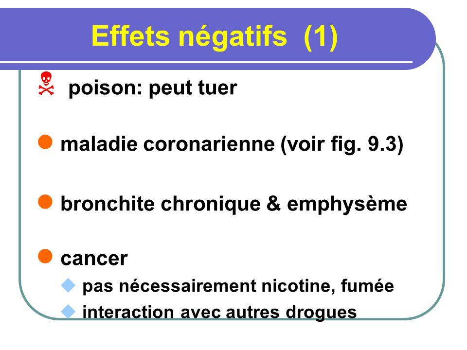Effets négatifs (1) poison: peut tuer maladie coronarienne (voir fig. 9.3) bronchite chronique & emphysème cancer pas nécessairement nicotine, fumée i
