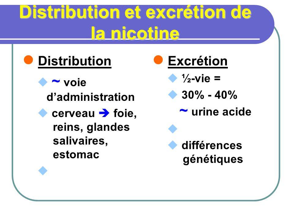 Distribution et excrétion de la nicotine Distribution ~ voie dadministration cerveau foie, reins, glandes salivaires, estomac Excrétion ½-vie = 30% - 40% ~ urine acide différences génétiques