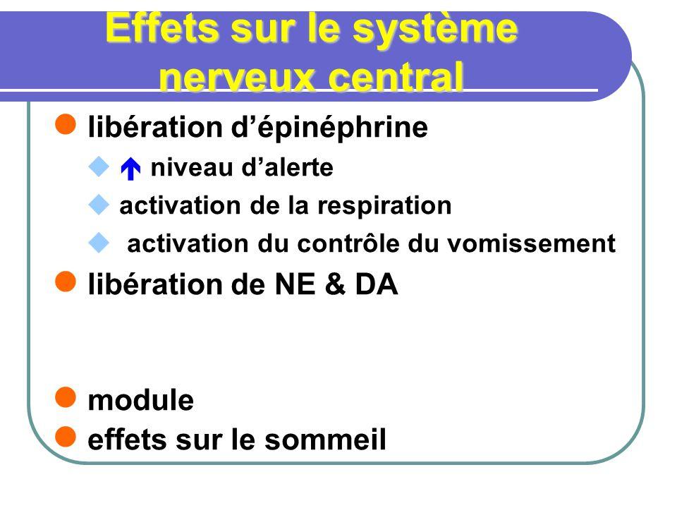 Effets sur le système nerveux central libération dépinéphrine niveau dalerte activation de la respiration activation du contrôle du vomissement libération de NE & DA module effets sur le sommeil