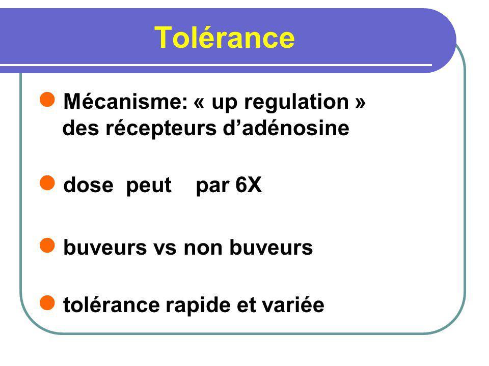 Tolérance Mécanisme: « up regulation » des récepteurs dadénosine dose peut par 6X buveurs vs non buveurs tolérance rapide et variée