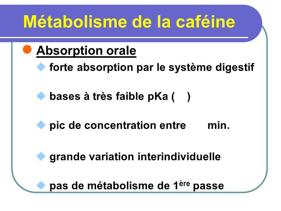 Métabolisme de la caféine Absorption orale forte absorption par le système digestif bases à très faible pKa ( ) pic de concentration entre min. grande