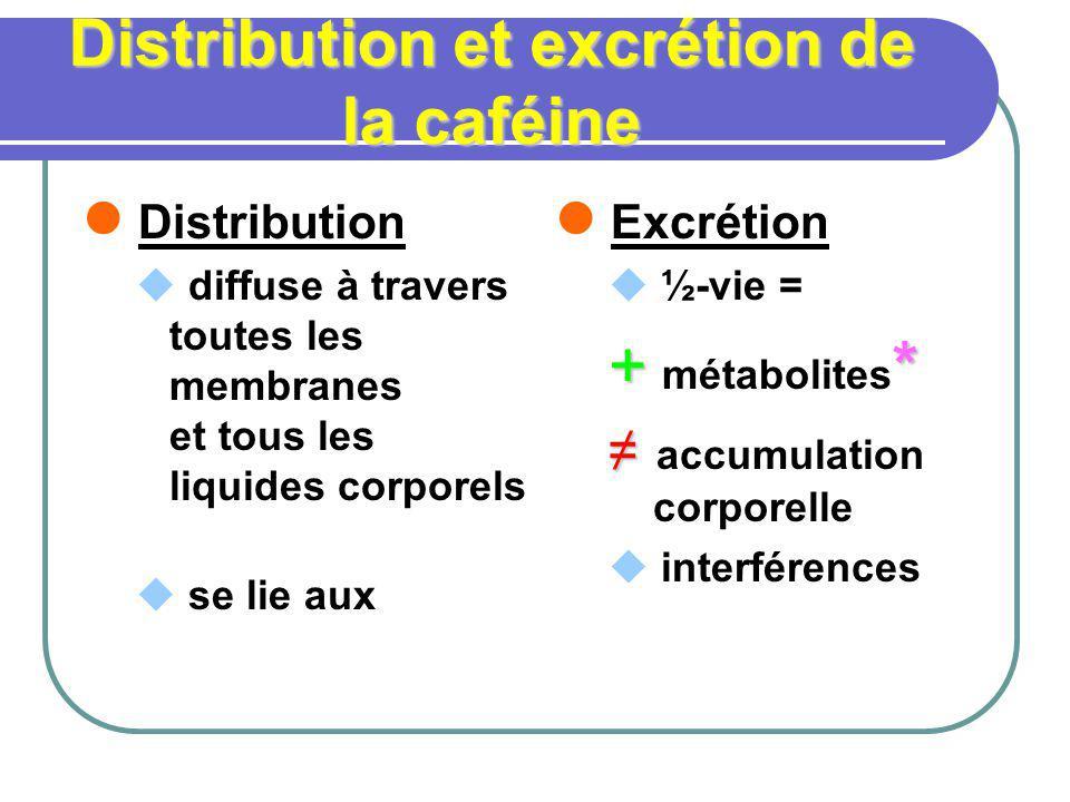 Distribution et excrétion de la caféine Distribution diffuse à travers toutes les membranes et tous les liquides corporels se lie aux Excrétion ½-vie