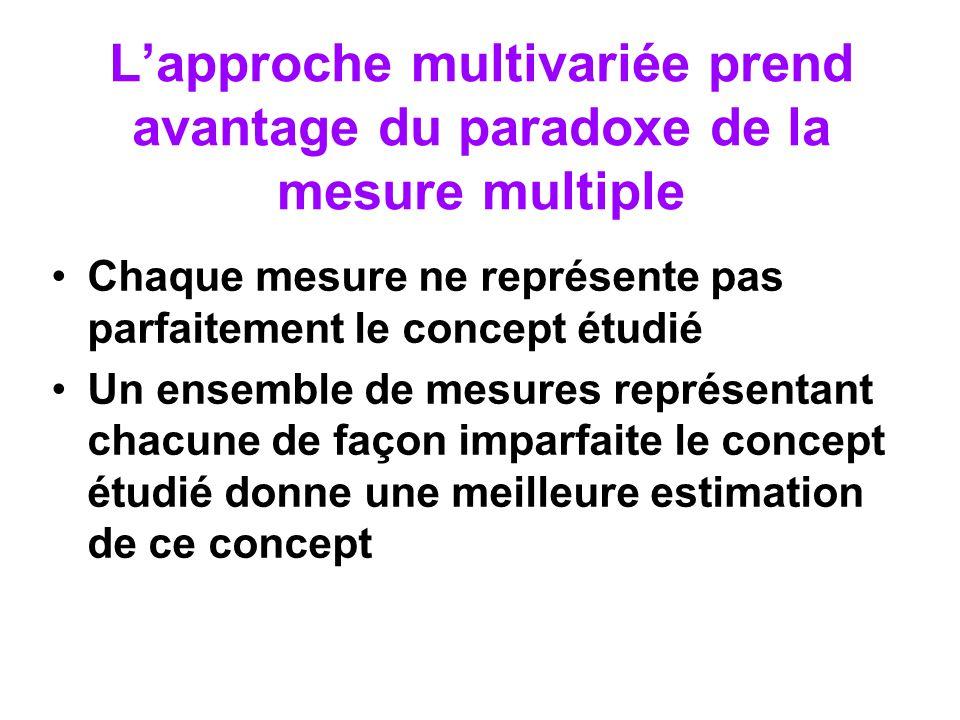 Lapproche multivariée prend avantage du paradoxe de la mesure multiple Chaque mesure ne représente pas parfaitement le concept étudié Un ensemble de m