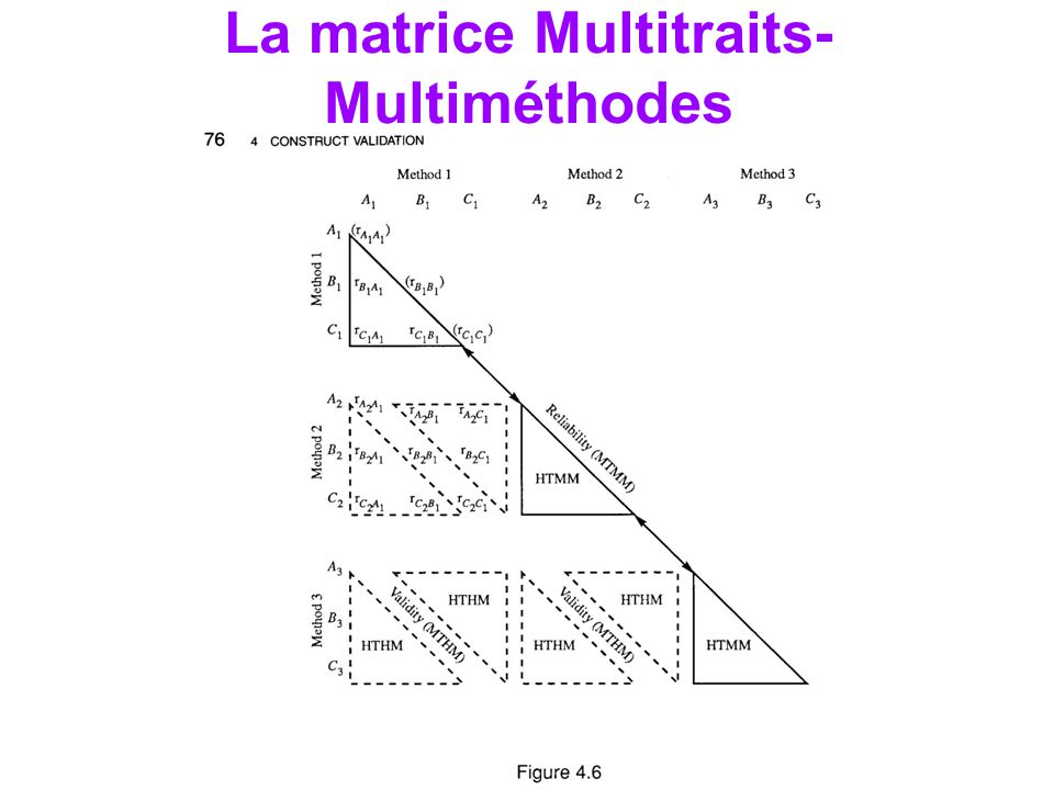La matrice Multitraits- Multiméthodes
