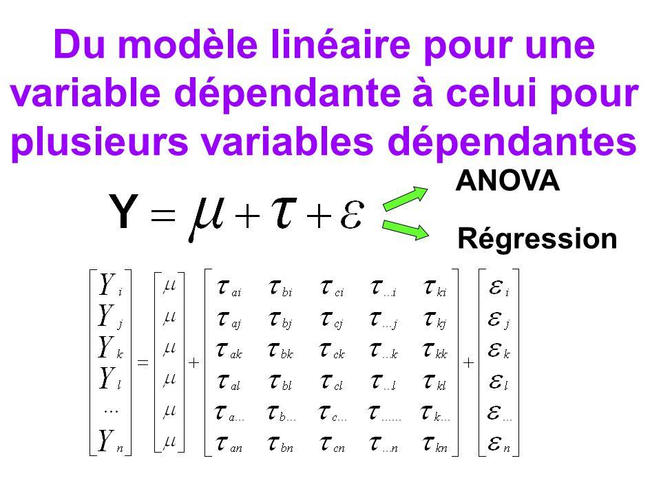 Lanalyse factorielle comme exploration des matrices de variance-covariance N.B.: les matrices de variance-covariance sont issues dun plan corrélationnel