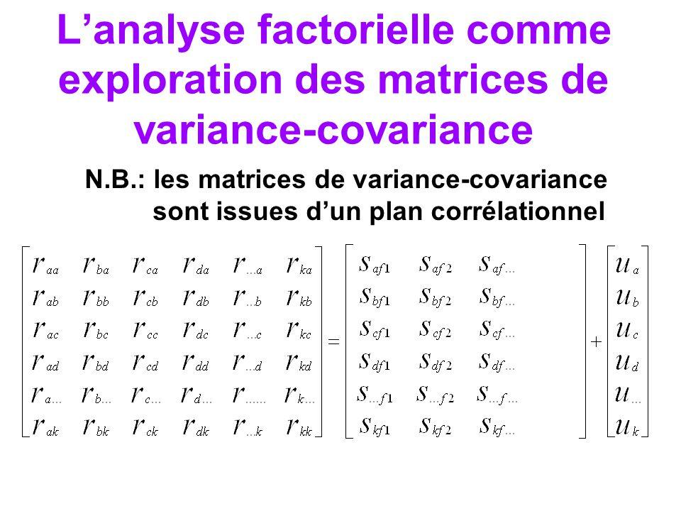 Distinctions Analyse en composantes principales – représente tous les aspects des données – nF = kV – 1 seule solution mathématique Analyse en facteurs –facteurs représentent seulement la variance commune – nF < kV, jusquà 1 – multiples solutions mathématiques