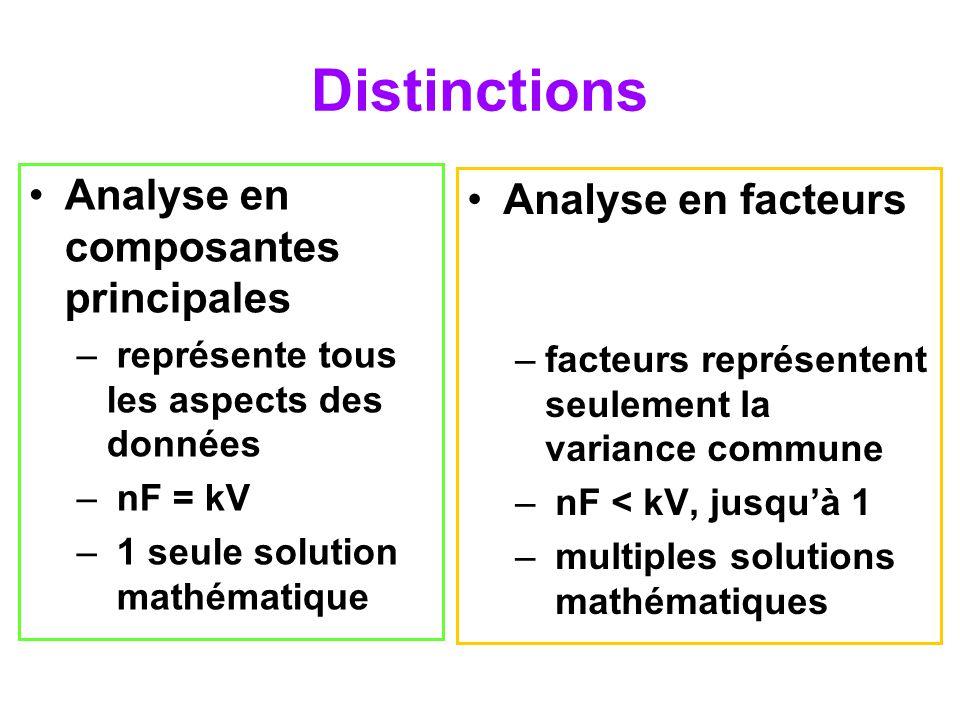 Définitions (1) Communalité: proportion de la variance dune variable donnée représentée par les facteurs retenus –N.B.: Somme de carrés et non pas le carré dune somme Saturation dune variable par un facteur: effet du facteur sur la variable –eigenvalue –racine propre